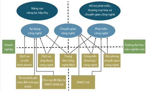 Bốn trụ cột phát triển khoa học, công nghệ và đổi mới sáng tạo Việt Nam
