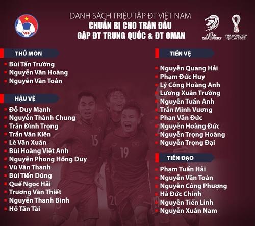 Triệu tập 32 cầu thủ ĐT Việt Nam cho trận gặp Trung Quốc và Oman