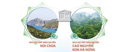 Hai khu dự trữ sinh quyển thế giới Núi Chúa và Kon Hà Nừng
