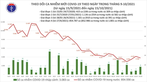 Thêm 3 797 ca mắc COVID-19 tại 47 tỉnh, thành