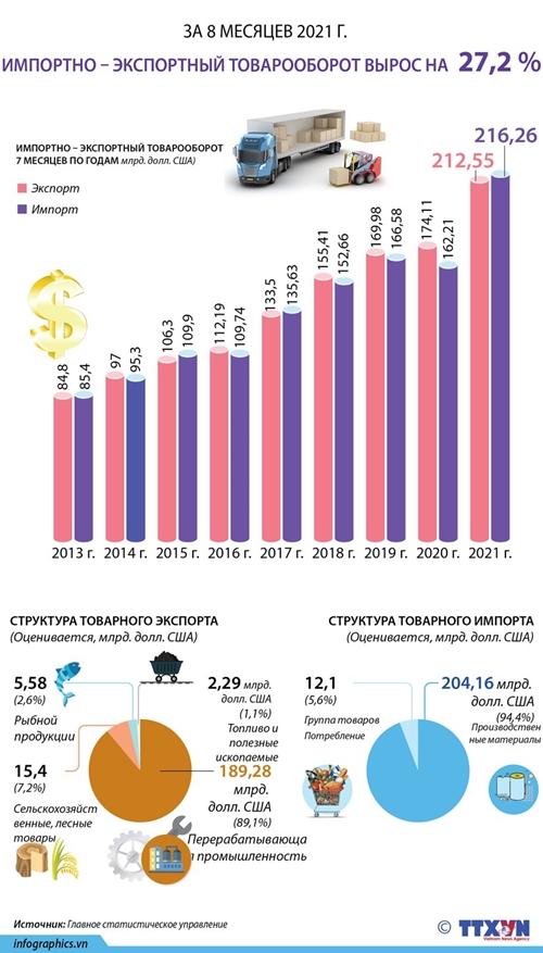 За 8 месяцев 2021 года импортно – экспортный товарооборот вырос на 27,2