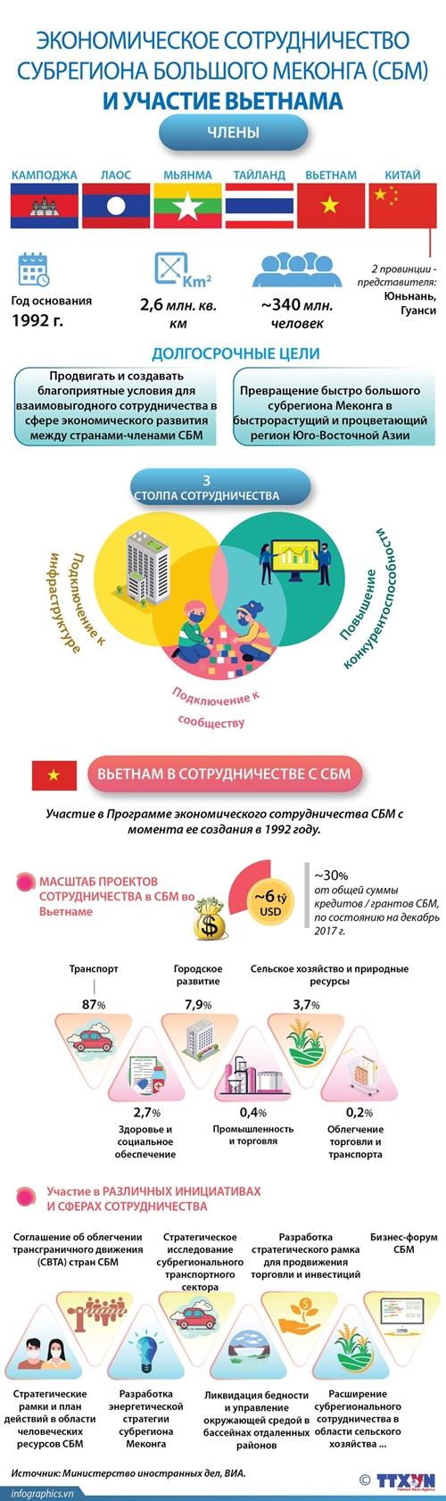 Экономическое сотрудничество субрегиона Большого Меконга СБМ и участие Вьетнама