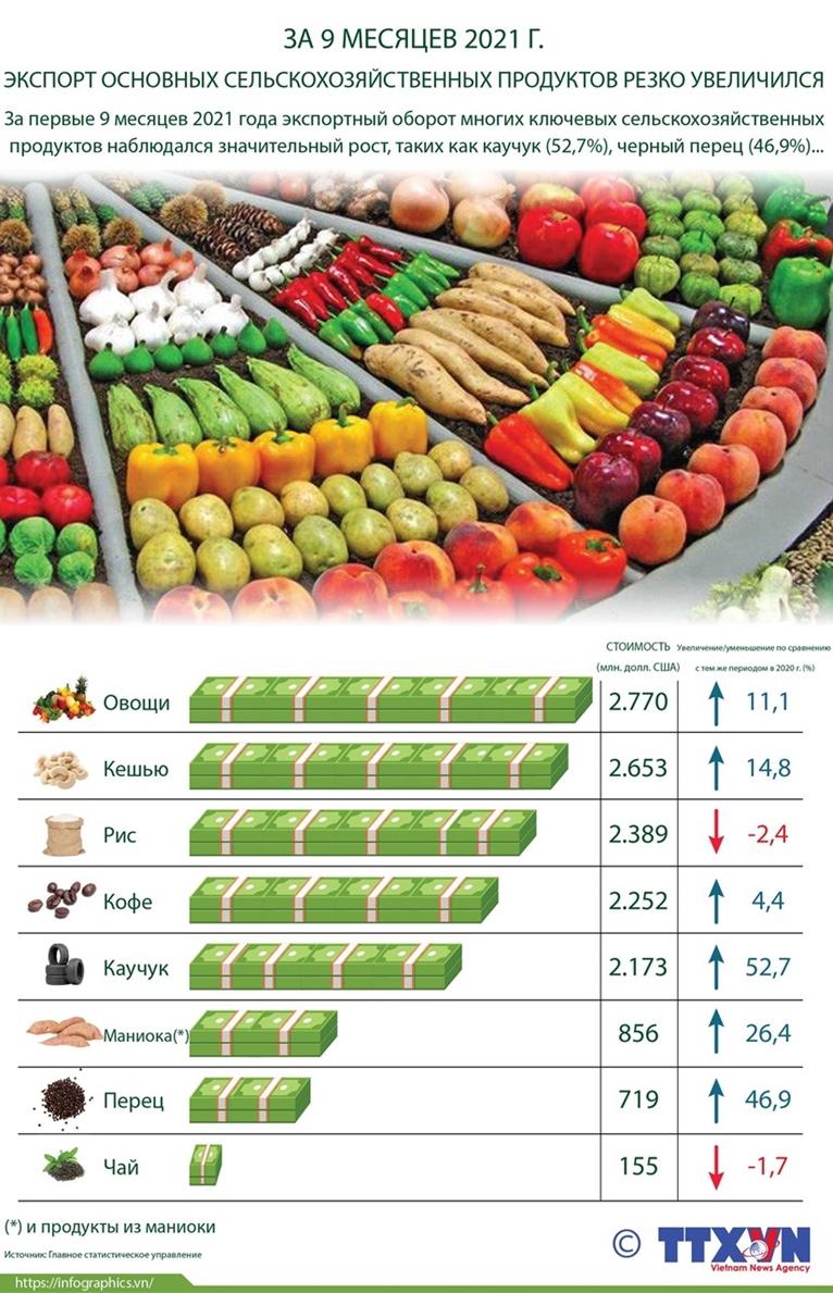 За 9 месяцев 2021 г экспорт основных сельскохозяйственных продуктов резко увеличился