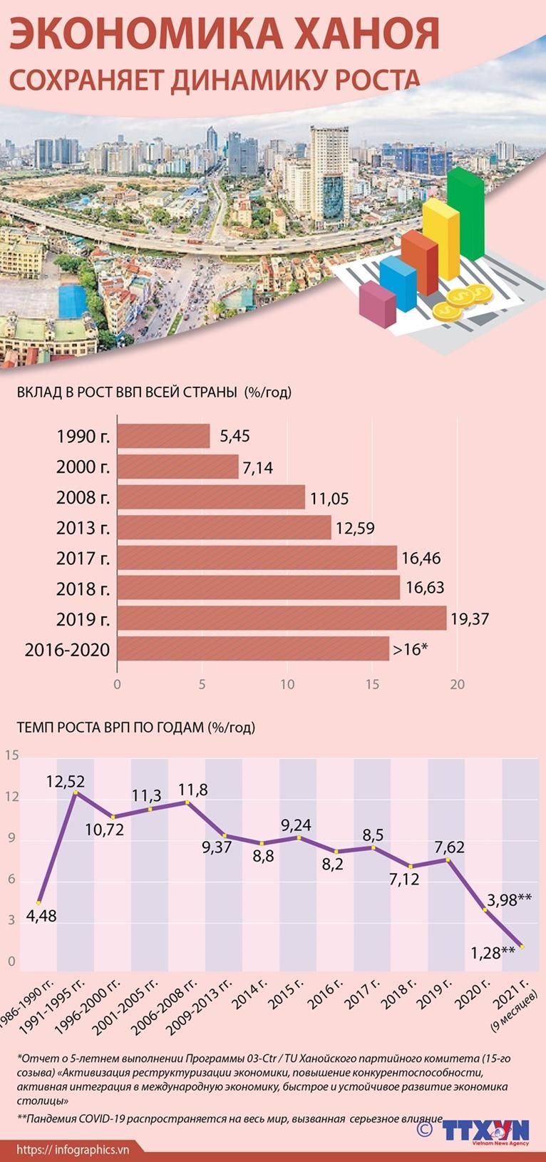 Экономика Ханоя сохраняет динамику роста